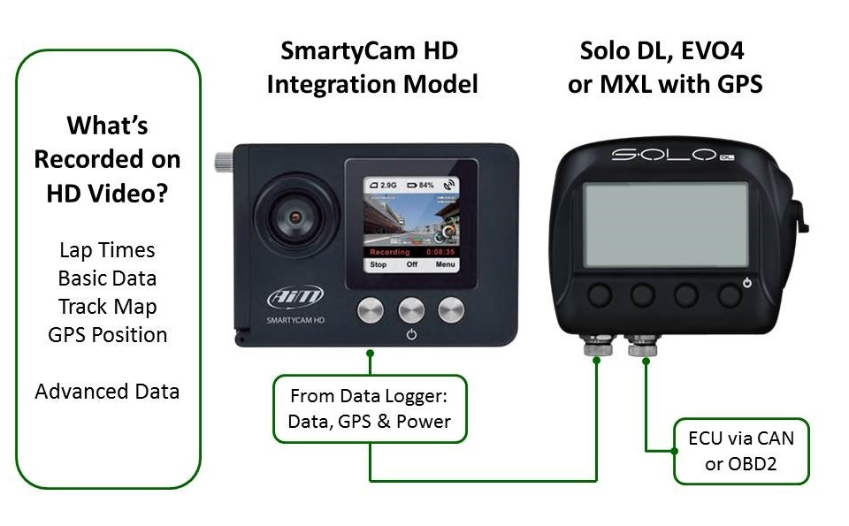 smartycam hd with solo dl connection