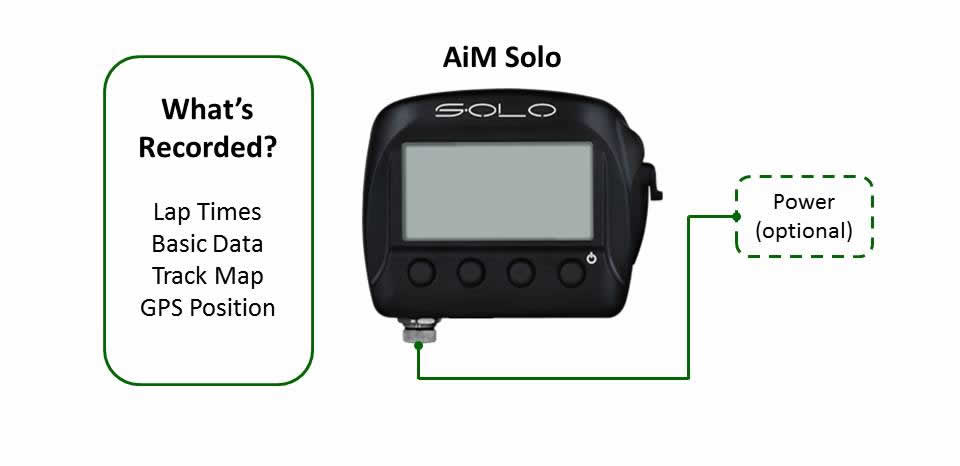 aim solo diagram